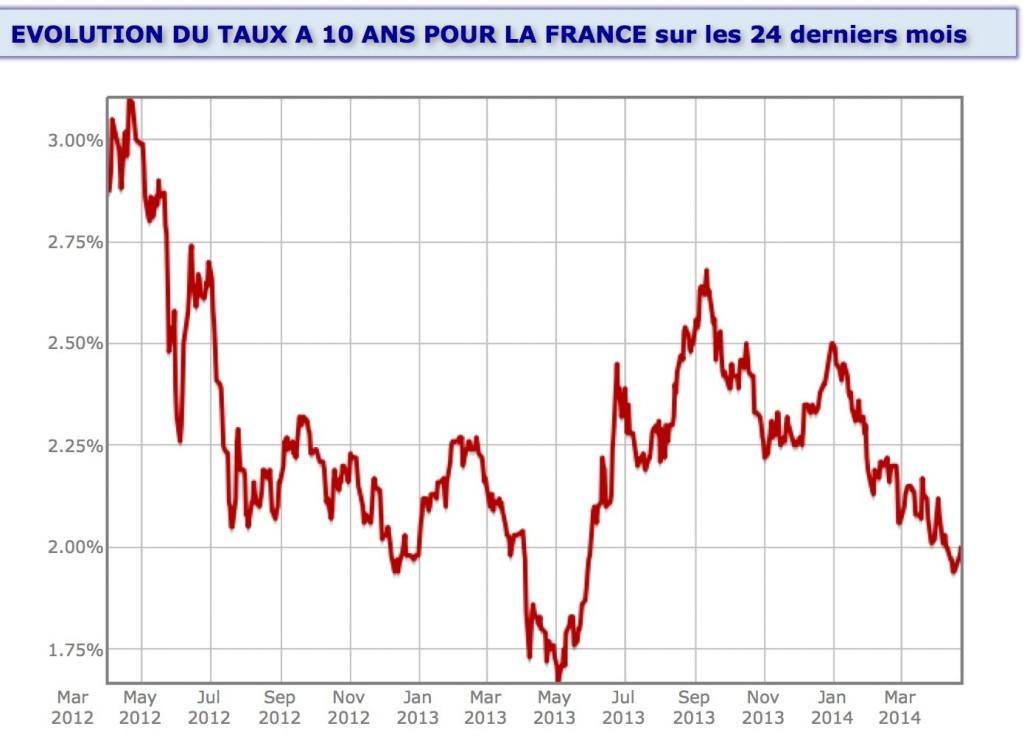 HISTORIQUE OAT 10 ans FRANCE 24 mois avril 2014