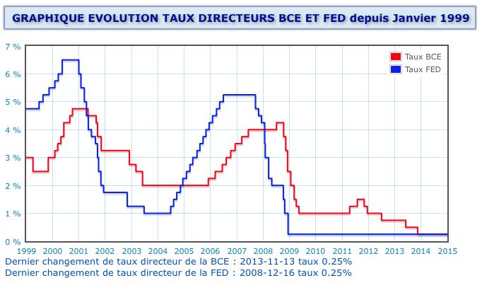 evolution des taux directeurs BCE et FED jan99 avril2014