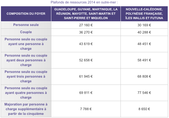 Jusque 32 de r duction d 39 imp t gr ce la loi pinel outre mer selfimo - Plafond revenu fiscal de reference ...