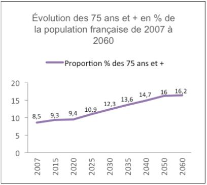 defiscalisation EHPAD Lille graphique démographie